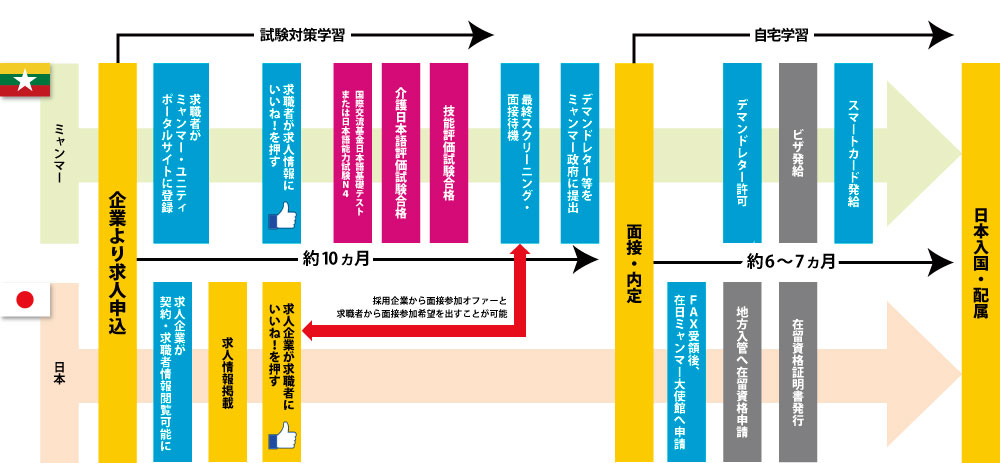 特定技能1号 入国までの流れ(介護)