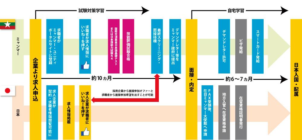 特定技能1号 入国までの流れ(介護以外)