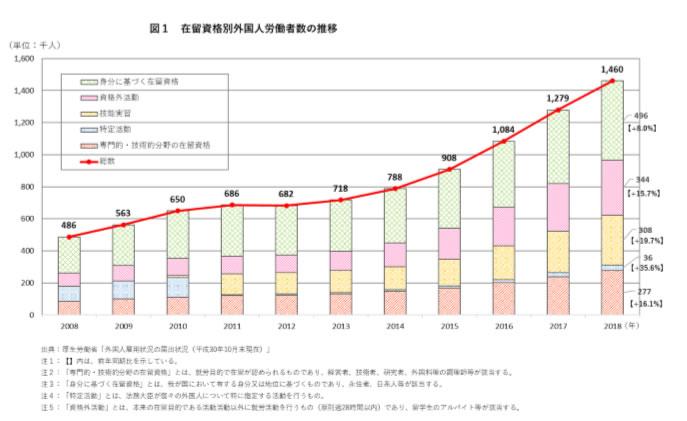 出典:平成30年外国人雇用状況の届出状況のま…