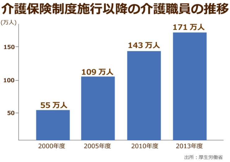 介護保険制度施行後の介護職員数の増加