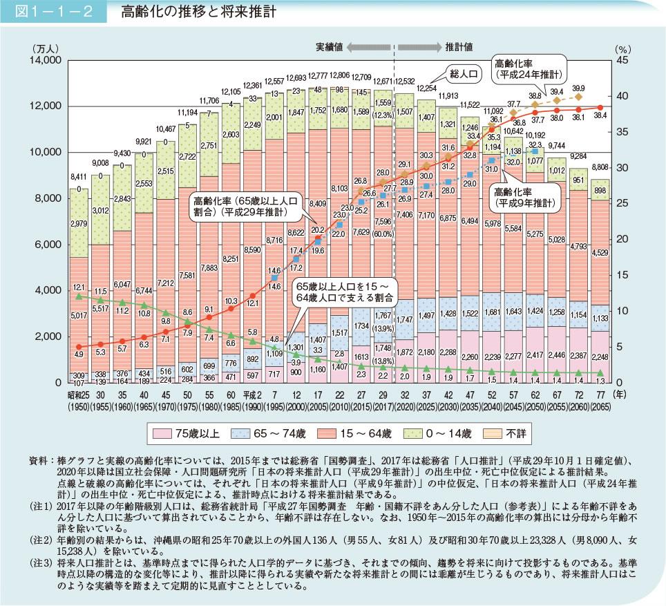 高齢化の推移と将来推計(内閣府データより)