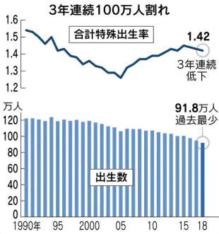 合計特殊出生率(日本経済新聞より)