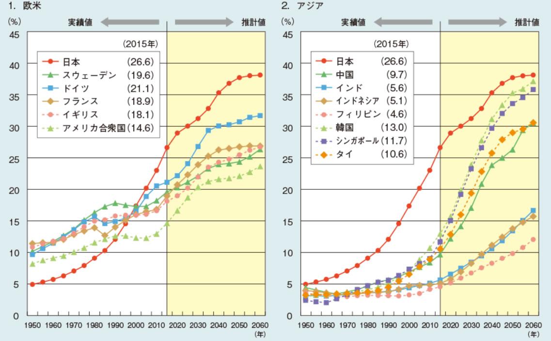 世界各国の高齢化率(内閣府データより)