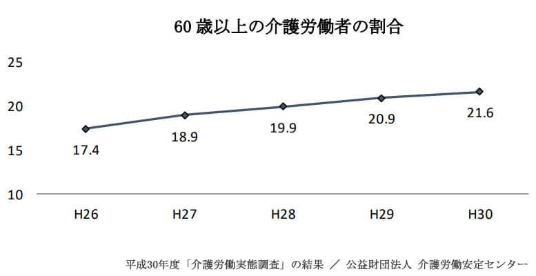 60歳以上の介護労働者の割合推移